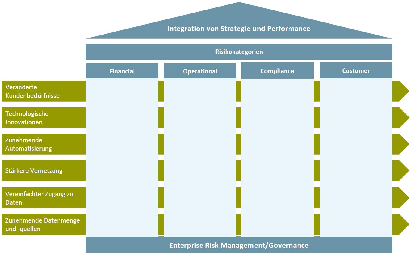 Digitale Transformationsrisiken anhand des Digital Risk Frameworks analysieren – ein Tool für die Praxis