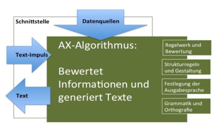 Saim Alkan Funktionsmodell zur automatisierten Textgenerierung