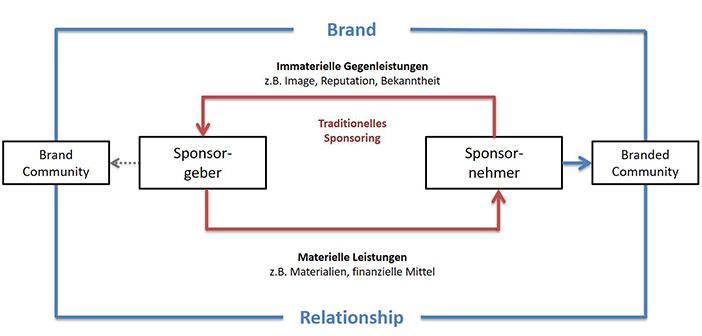 Sponsoring 3.0: Framework für Brand und Branded Communities im Sport-Sponsoring