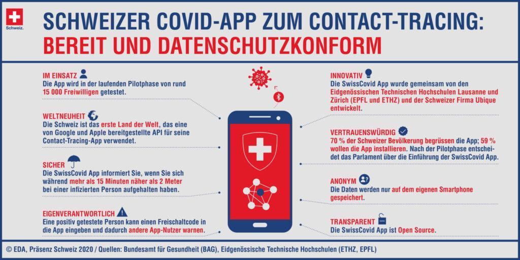 Mit diesen Argumenten will das BAG die Schweizer Bevölkerung für die Swiss-Covid-App gewinnen. (Bild: EDA).