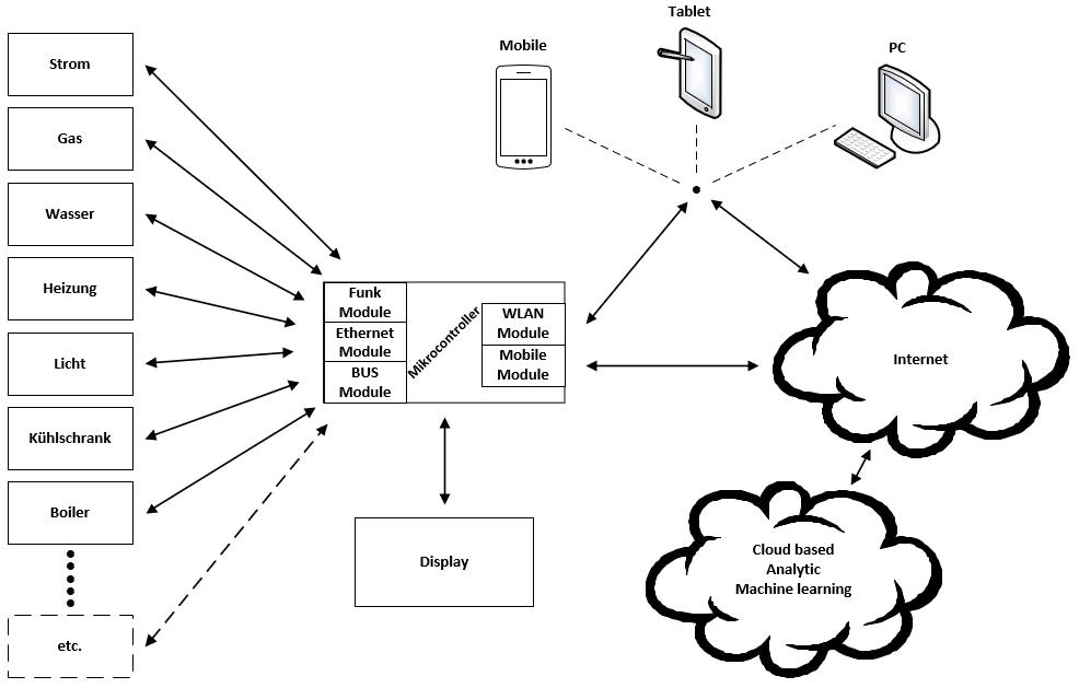 Vernetzt und smart: IoT-Konzept für ein Reisemobil von Beat Zihlmann