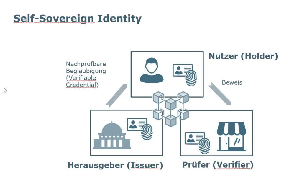 Self Sovereign Identity