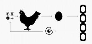 Blockchain anhand von Huhn und Ei einfach erklärt.