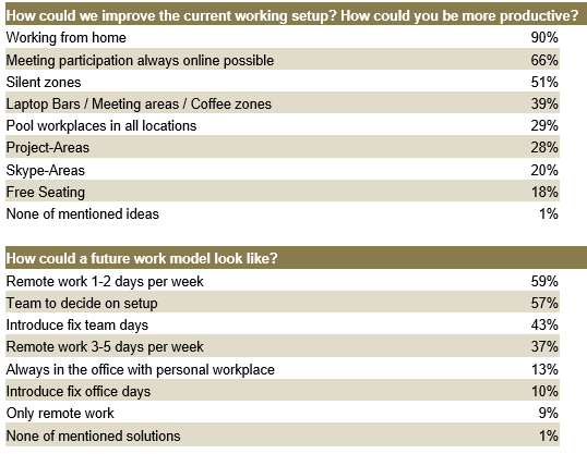 Diese interne Umfrage bei den Mitarbeitenden der Bank Vontobel zeigt, dass das Homeoffice sehr geschätzt wird.