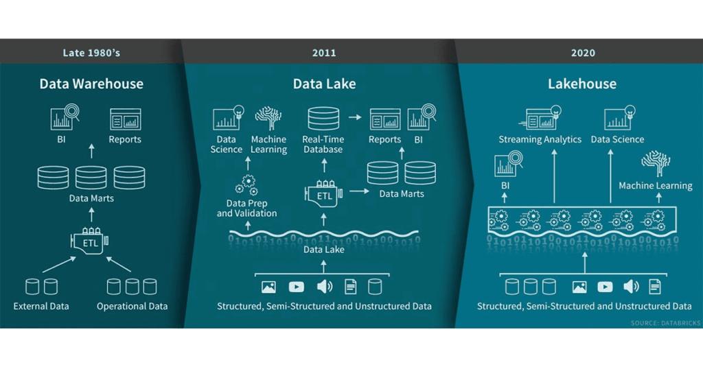 In einer Grafik des zu Beginn erwähnten Blogbeitrags hält Databricks das Jahr 2020 als das Geburtsjahr des Data Lakehouses fest (Bild: Databricks).