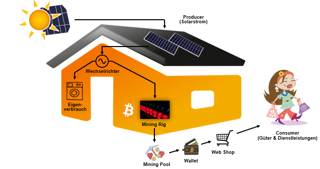 Solaranlage clever amortisiert – mittels Kryptomining