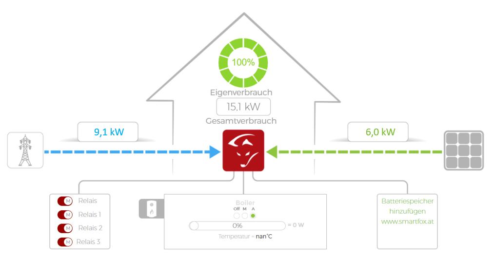 Optimierte Solaranlage durch Kryptomining und regelbasierte Steuerung: Eigenverbrauch 100 Prozent (Bildquelle: Pascal Arnold)